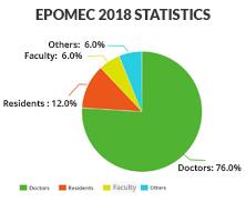 EPOMEC 2018 STATISTICS CATEGORY
