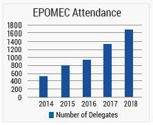 EPOMEC Attendance