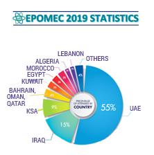 EPOMEC 2019 STATISTICS